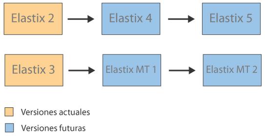 versiones-elastix-2-3