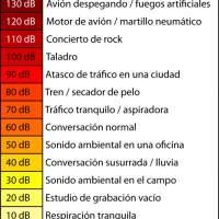 Escala de volumen de sonido